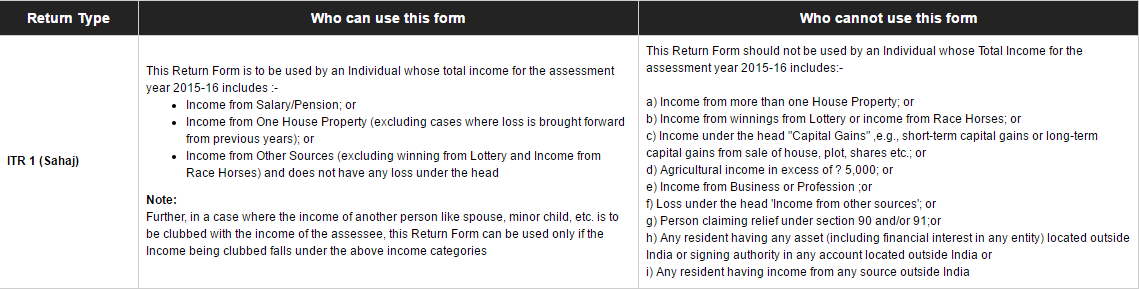 Income tax returns form 1